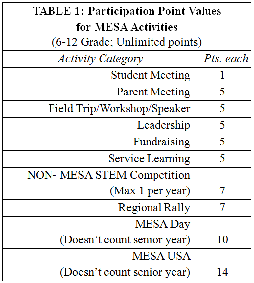 MESA Success Points